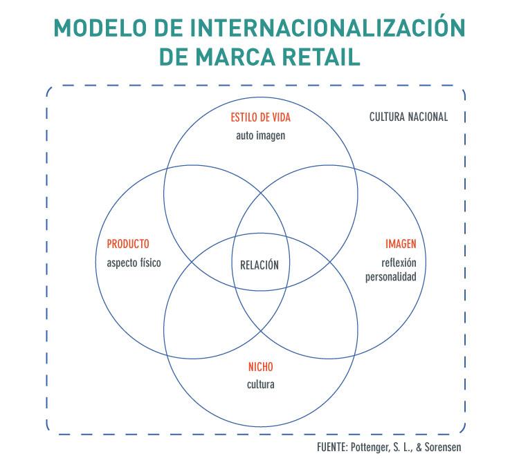tob-magazine-revista-modelo-internacionalizacion-marca-retail-branding-packaging-guayaquil-quito-ecuador-002