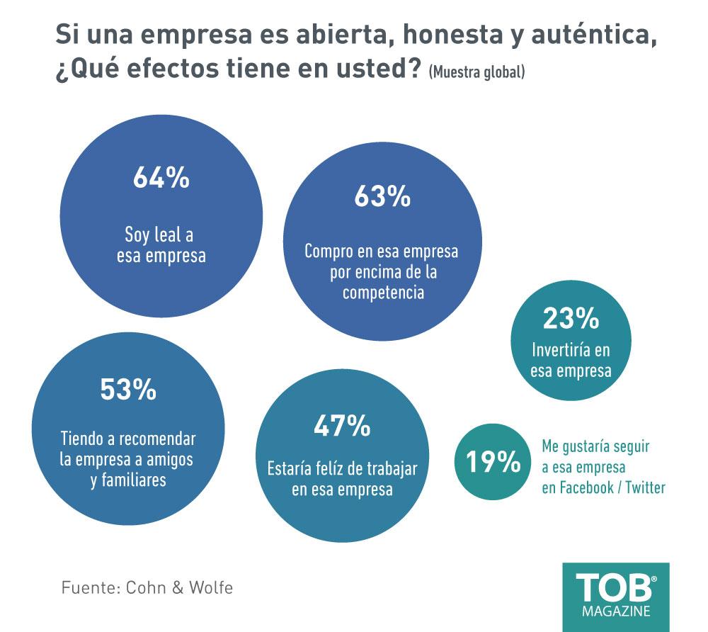 Efectos-autenticidad-marca-en-comportamiento-consumidores-alter-egos-tob-magazine-revista-branding-packaging-guayaquil-quito-ecuador