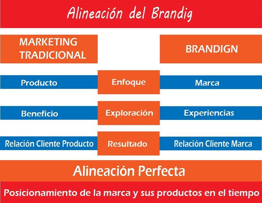 Alineación del branding y el marketing tradicional