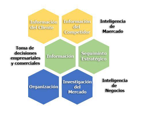 inteligencia de mercado