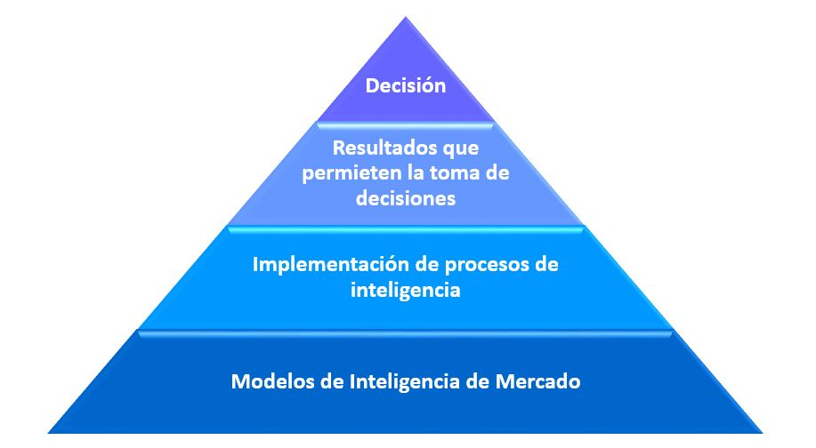 grafico inteligencia de mercado