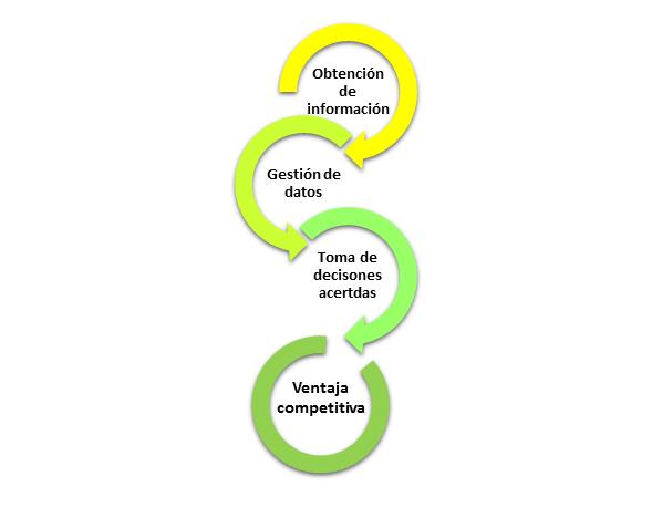 Ventaja competitiva creada mediante la inteligencia de mercado