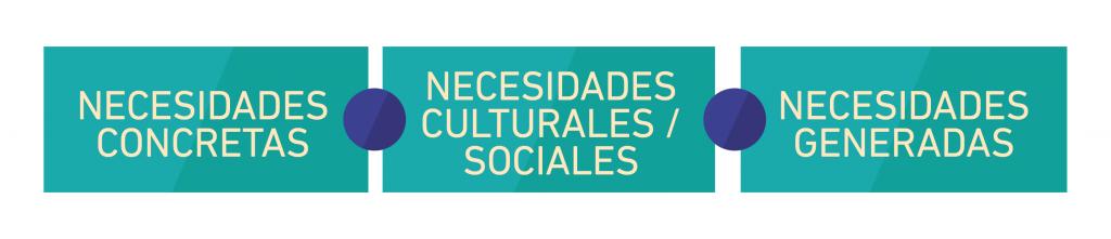 Necesidades-concretas-culturales